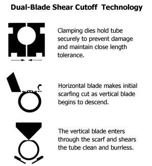 Dual Blade Shearing Technology picture